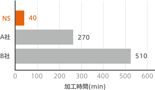 Time NS TOOL 40min、Competitor A 270min、Competitor B 510min